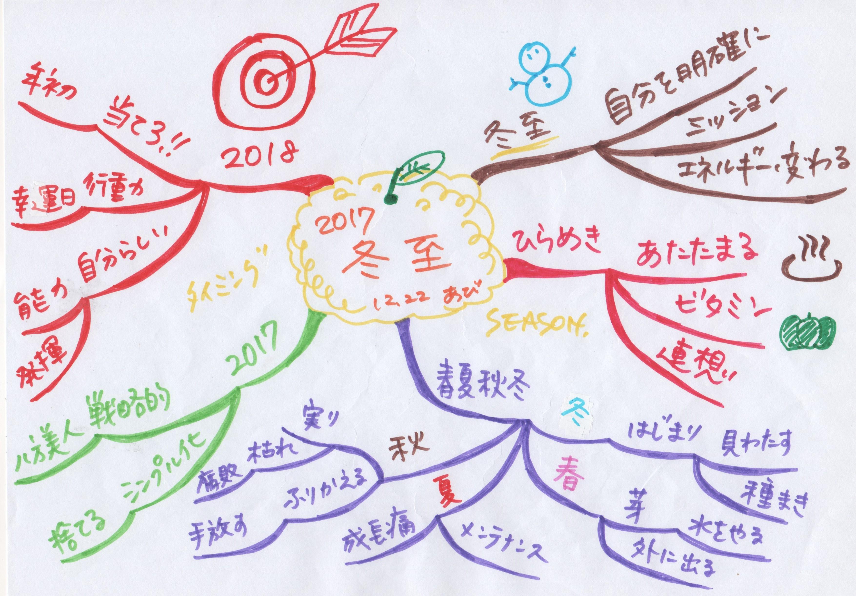 マインドマップ_20171222
