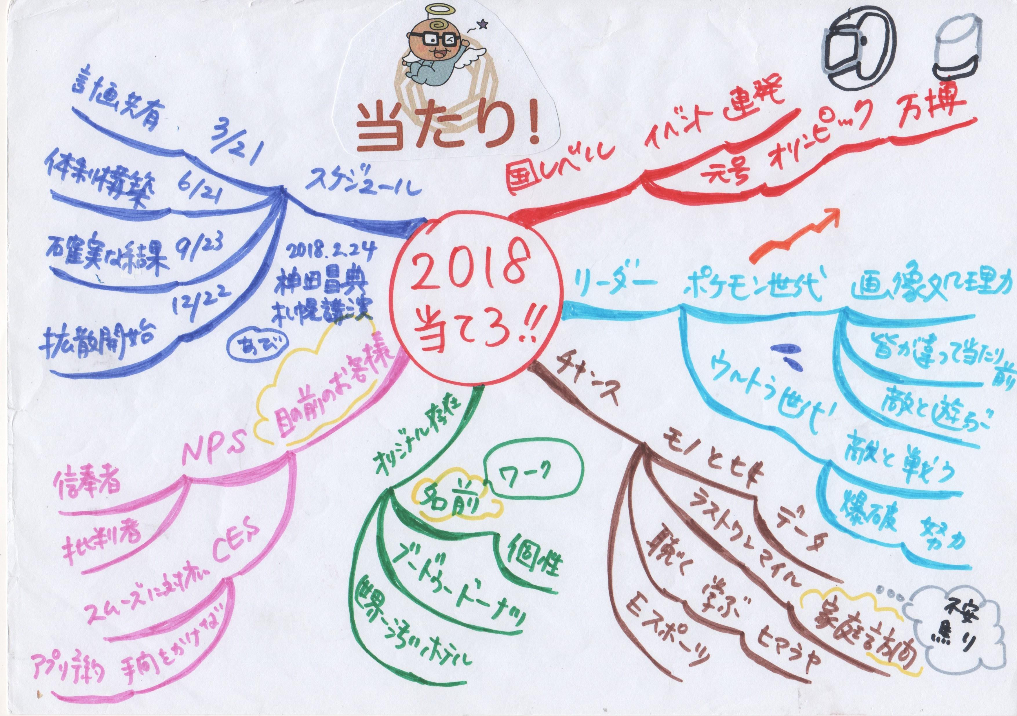 2018年神田昌典さん2022講演マインドマップ