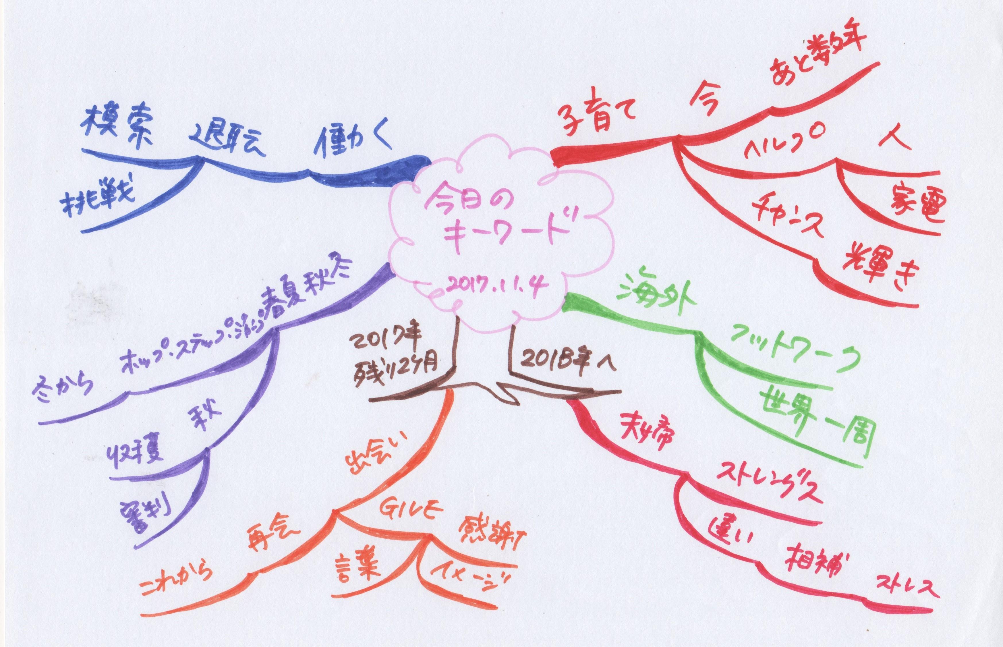 マインドマップ 例