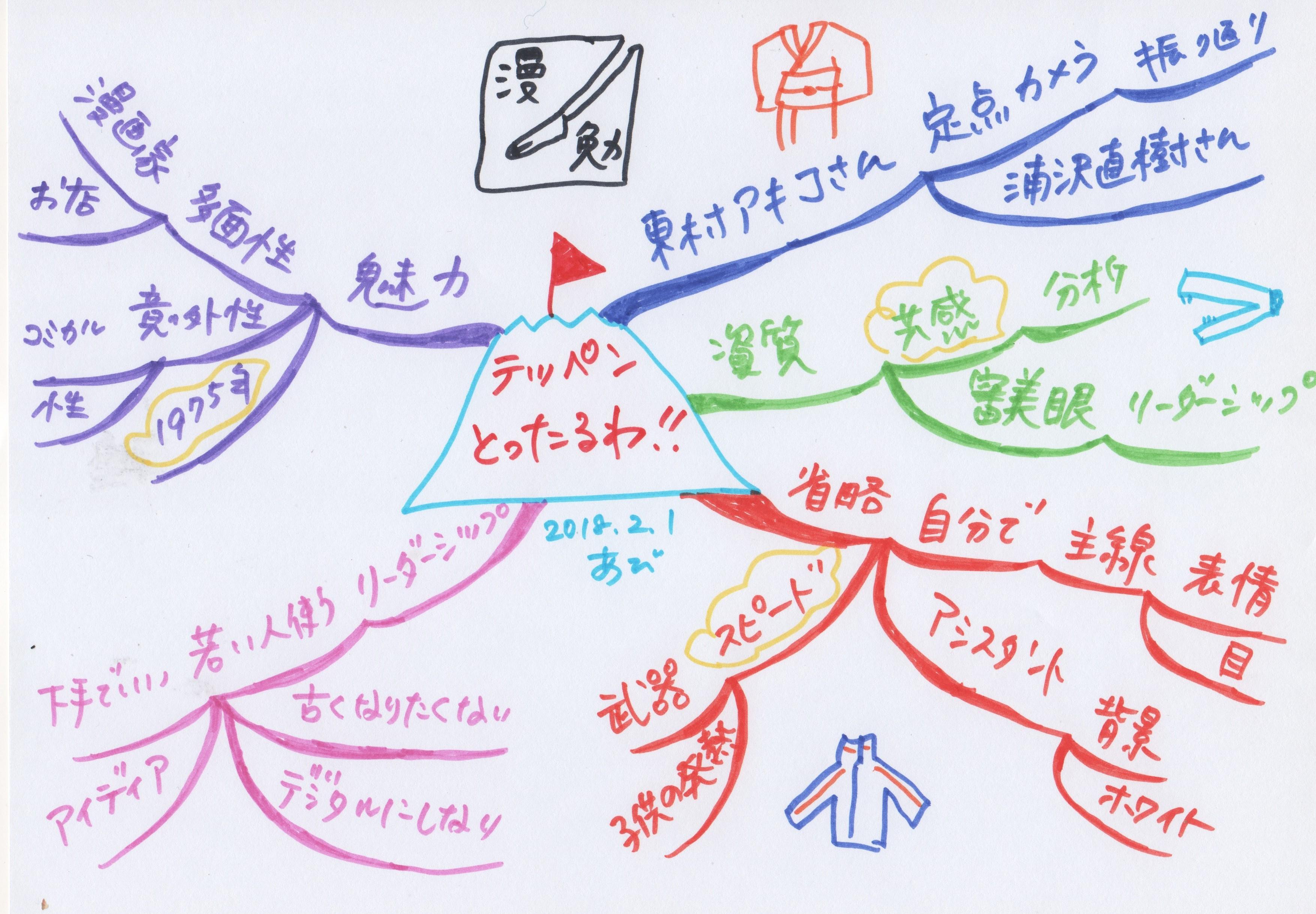 東村アキコ@漫勉に学ぶマインドマップ