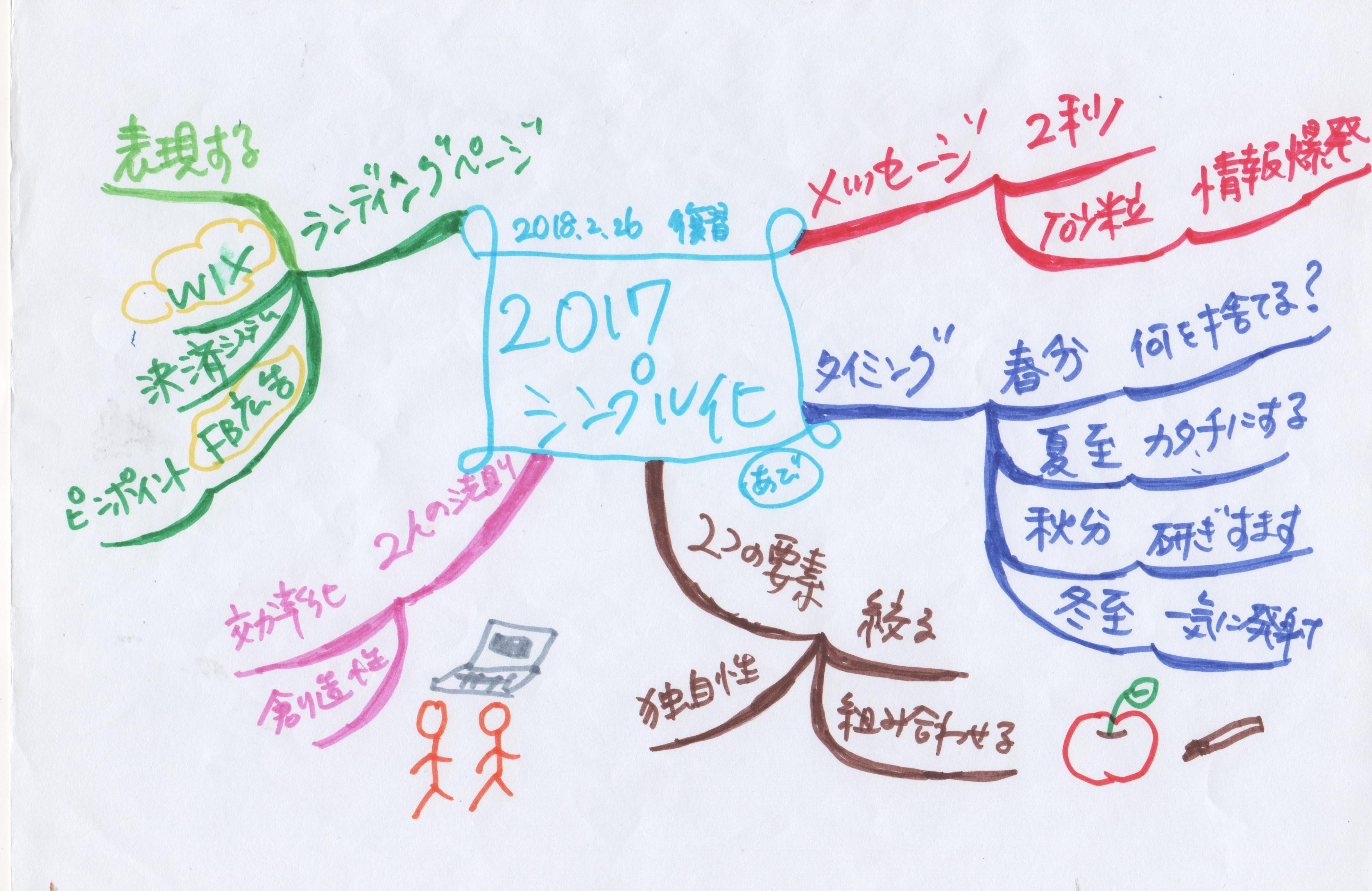 2017年神田昌典さん2022講演マインドマップ