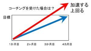 コーチングの効果(2)