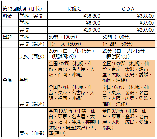 国家資格キャリアコンサルタント 試験比較 協議会とCDA