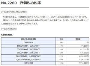 国税庁タックスアンサー所得税の税率